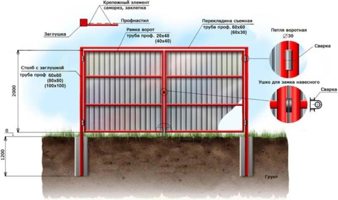 Ворота из металлопрофиля