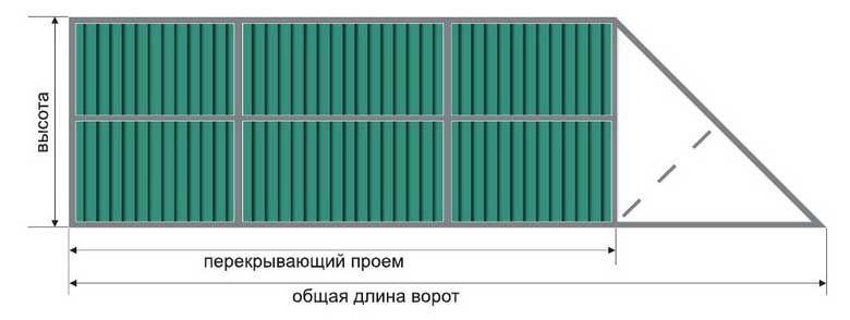 Откатные ворота с электроприводом