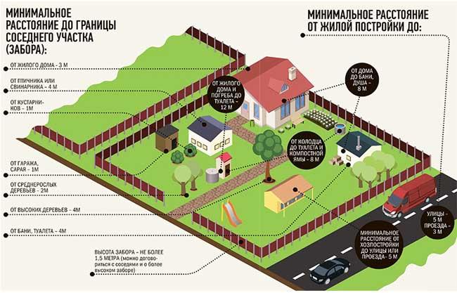 Расстояние от ограды до строения